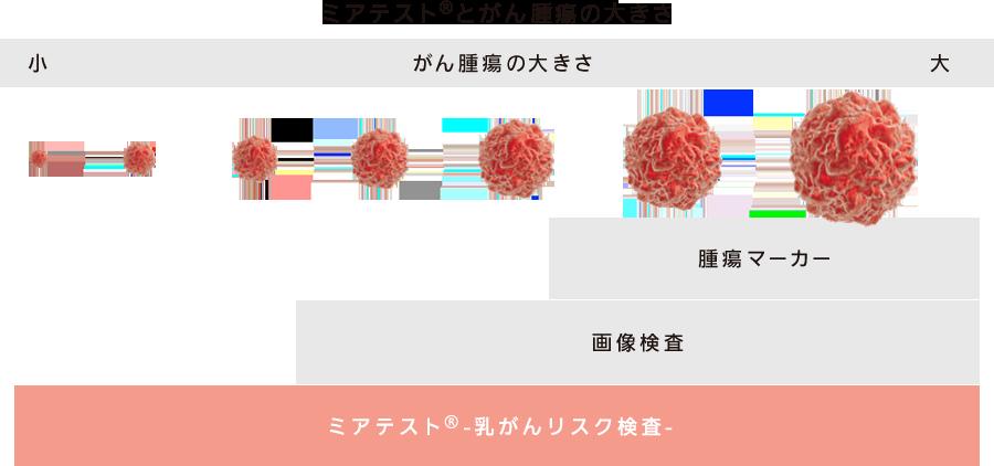 期発見・発症リスク検査 マイクロRNA解析のリスク検査 従来の検査との違い