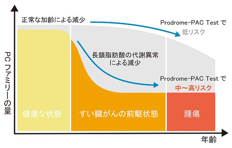 早期発見・発症リスク検査 膵臓がんのリスク検査 Prodrome-PAC