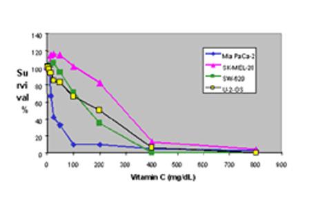 高濃度ビタミンC点滴療法によるガン治療について